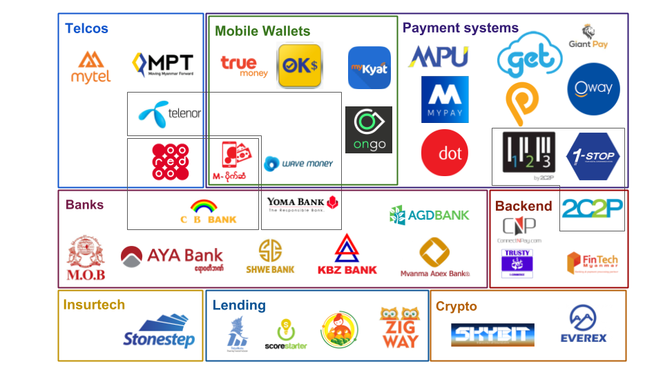 The fintech landscape market map for Myanmar, including banks, mobile wallets, payment systems and more.